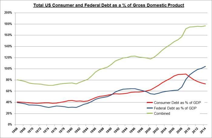 1Q2015-Chart-Debt