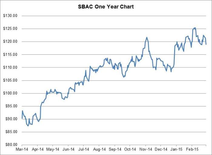 SBAC-March2015-Chart