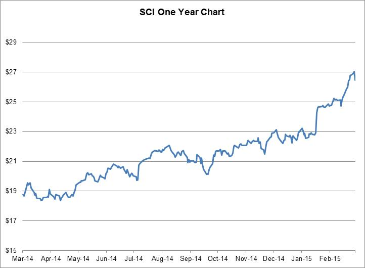 SCI-March2015-Chart