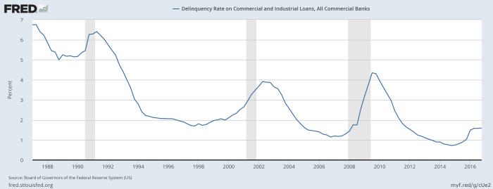 ci-loan-delinquency